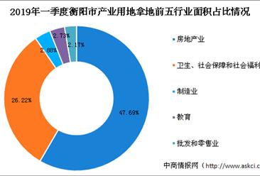 产业地产投资情报:2019年一季度湖南省衡阳市各行业用地拿地情况盘点