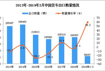 2019年3月中国货车出口量及金额增长情况分析