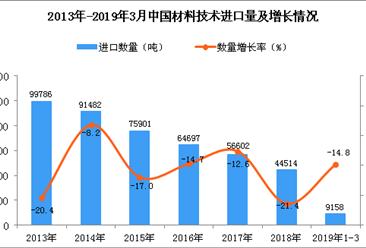 2019年3月中国材料技术进口量及金额增长情况分析