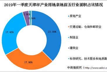 产业地产投资情报:2019年一季度天津市各行业用地拿地情况盘点