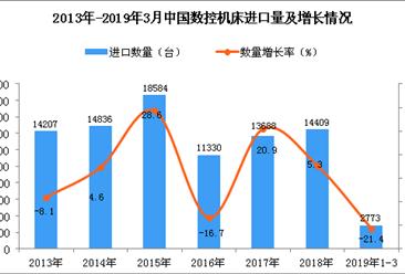 2019年1-3月中国数控机床进口量同比下降21.4%