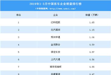 2019年1-3月中国客车企业销量排行榜