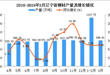 2019年1季度遼寧省鋼材產量為1730.08萬噸 同比增長7.62%