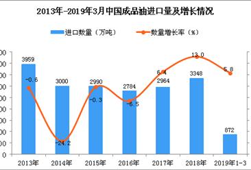 2019年1-3月中国成品油进口量为872万吨 同比增长5.8%