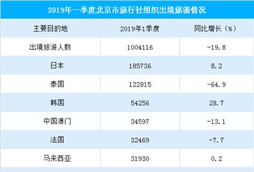 2019年一季度北京出境旅游人数排行榜:日本/泰国/韩国位列前三