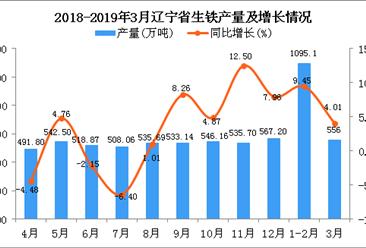2019年3月辽宁省生铁产量为556万吨 同比增长4.01%