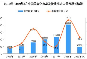 2019年1-3月中国美容化妆品及护肤品进口量同比增长36.8%