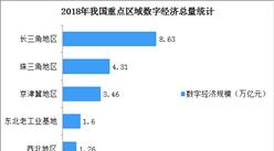2018年全国重点区域数字经济发展分析:长三角地区规模最大  珠三角占GDP比重最大(图)