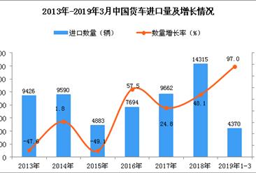 2019年1-3月中国货车进口量同比增长97%