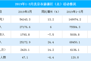 2019年1-3月北京市旅游区实现收入14.9亿元 同比增长5.1%