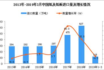 2019年1-3月中國紙及紙板進口量為116萬噸 同比下降4.5%