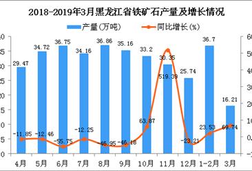 2019年1季度黑龙江省铁矿石产量为52.91万吨 同比增长34.77%
