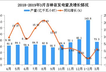2019年1季度吉林省发电量同比下降0.58%