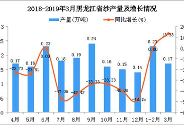 2019年3月黑龙江省纱产量及增长情况分析
