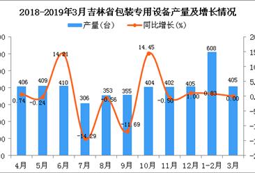 2019年1季度吉林省包装专用设备产量同比增长0.5%