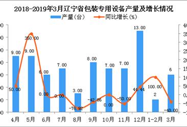 2019年1季度辽宁省包装专用设备产量同比下降27.27%