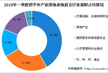 产业地产投资情报:2019年一季度吉林省四平市各行业用地拿地情况盘点