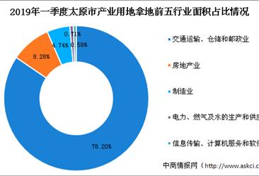 产业地产投资情报:2019年一季度山西省太原市各行业用地拿地情况盘点