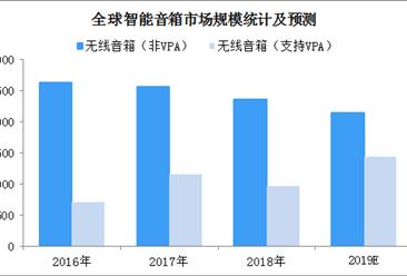 2019年全球智能音箱市场规模预测:市场规模有望超35亿美元(图)