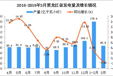 2019年1季度黑龙江省发电量为264.3亿千瓦小时 同比增长1.42%
