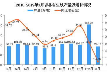2019年1季度吉林省生铁产量为295.16万吨 同比增长1.71%