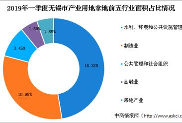 产业地产投资情报:2019年一季度江苏省无锡市各行业用地拿地情况盘点