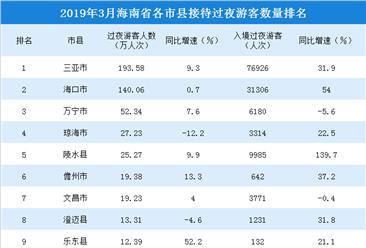 2019年3月海南省各市县游客排行榜:三亚/海口游客数超100万(附榜单)