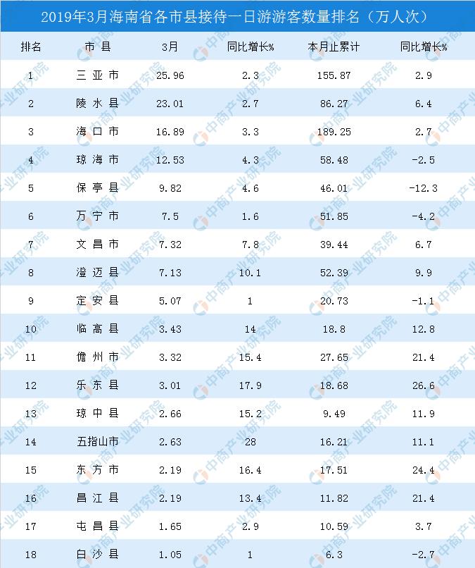 2019网络游排行榜_2019年3月海南省各市县一日游游客排行榜附榜单
