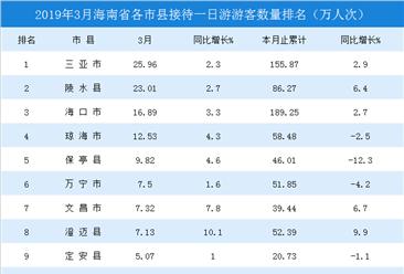 2019年3月海南省各市县一日游游客排行榜(附榜单)