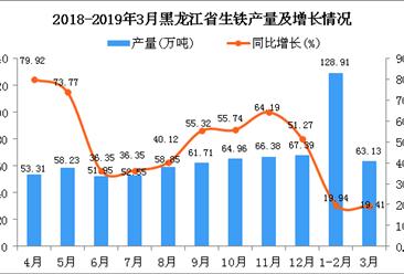2019年1-3月黑龙江省生铁产量为192.04万吨 同比增长19.76%