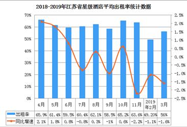 2019年3月江苏省星级酒店经营数据分析:平均房价为350元/间天(附图表)
