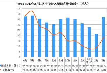 2019年一季度江苏省入境旅游数据分析:入境游客数同比下降4.4%(附图表)