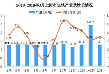 2019年1季度上海市生铁产量为368.7万吨 同比增长2.54%