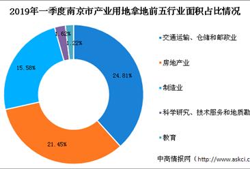 产业地产投资情报:2019年一季度江苏省南京市各行业用地拿地情况盘点