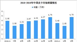 2019年1-3月皮卡市场分析:累计销量11.1万台 同比增长5%(附图表)