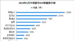 2019年3月豪华SUV销量排名:奔驰GLC、宝马X3超万辆(附排名)