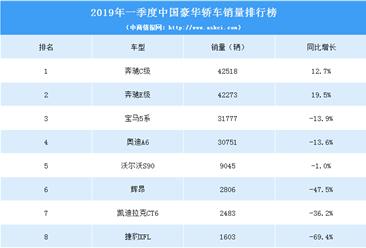 2019年一季度中国豪华轿车销量排行榜