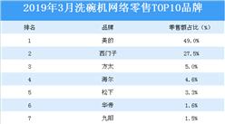 2019年3月洗碗機網絡零售TOP10品牌排行榜