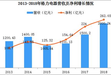 2018年格力电器经营分析:营收超2000亿  同比增长33.3%