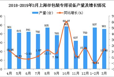 2019年1季度上海市包装专用设备产量同比增长0.38%