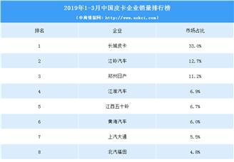 2019年1-3月中国皮卡企业销量排行榜(TOP10)