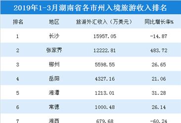 2019年1-3月湖南各市州入境旅游收入统计:2市州超1亿美元(附榜单)