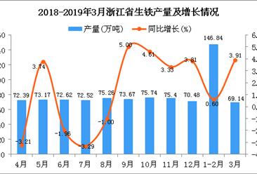 2019年1季度浙江省生铁产量为215.98万吨 同比增长1.63%