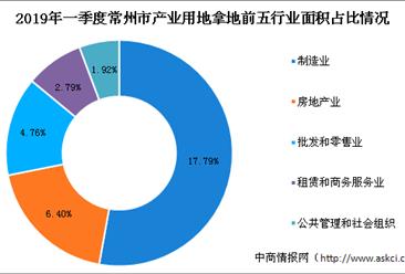 产业地产投资情报:2019年一季度江苏省常州市各行业用地拿地情况盘点