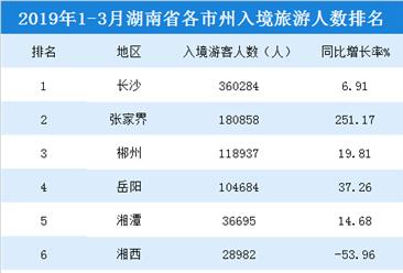 2019年1-3月湖南各市州入境旅游人数排行榜:长沙入境游客超36万人(附榜单)