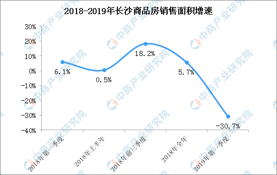 2019年一季度长沙商品房销售面积下降31% 2019年长
