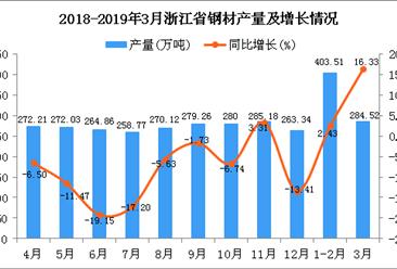2019年1季度浙江省鋼材產量為687.87萬噸 同比增長7.73%
