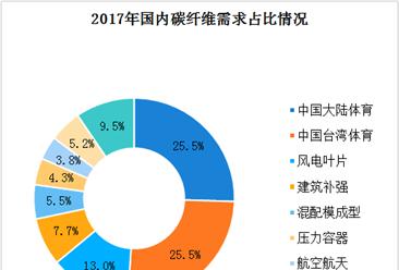2019年中国碳纤维行业市场竞争格局及前景分析(图)