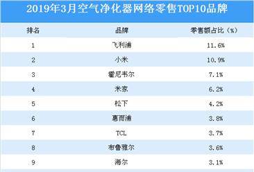 2019年3月空气净化器网络零售TOP10品牌排行榜