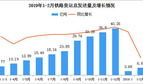 2019年1-2月全国铁路货运总发送量6.65亿吨 同比增长3.3%
